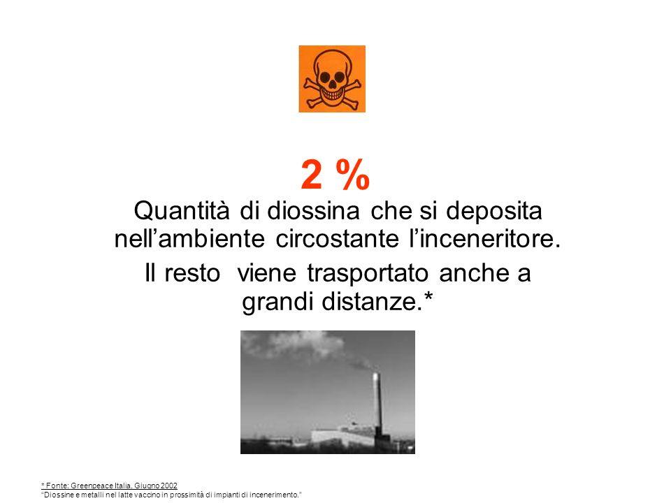 2 % Quantità di diossina che si deposita nellambiente circostante linceneritore.
