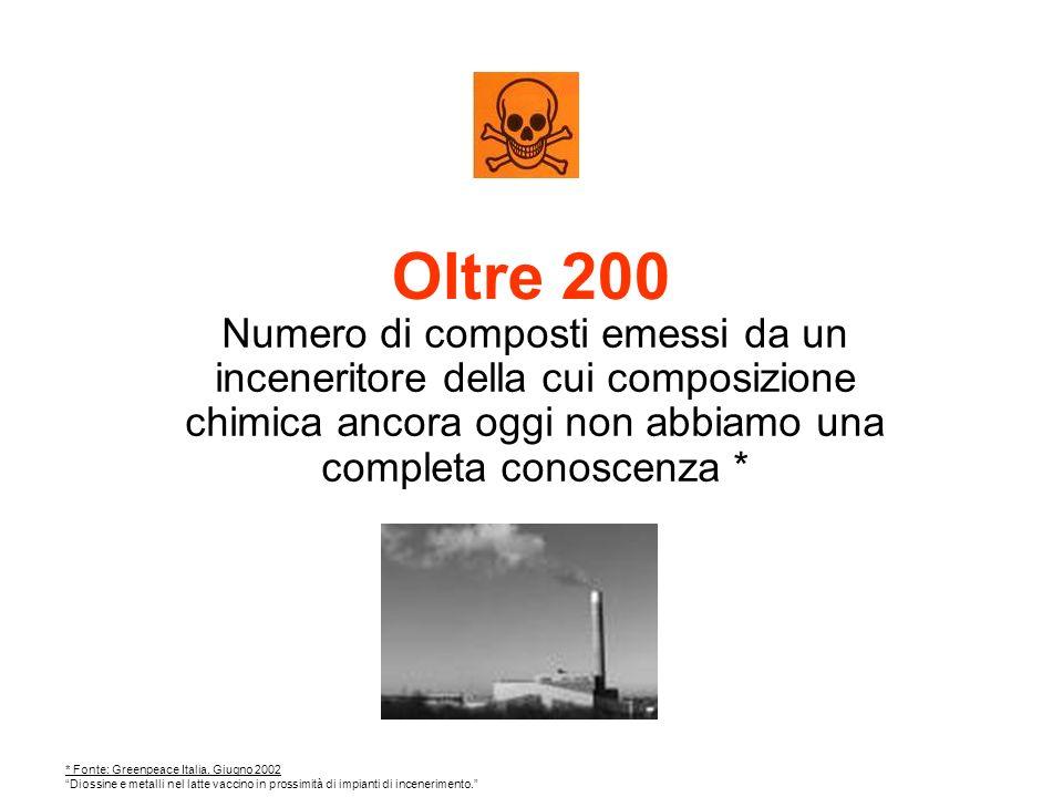 Oltre 200 Numero di composti emessi da un inceneritore della cui composizione chimica ancora oggi non abbiamo una completa conoscenza * * Fonte: Greenpeace Italia, Giugno 2002 Diossine e metalli nel latte vaccino in prossimità di impianti di incenerimento.