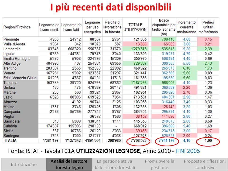Una sintesi per macro-aree La produzione di legname da opera 2,5 Mmc copre solo il 5% del consumo di legno, valutato intorno a 40–45 Mmc Forte sottoutilizzo: la media europea del prelievo è il 65% dellaccrescimento; in Italia è il 25% Si sale al 33% con le utilizzazioni di legna da ardere non censite Il risultato è il ricorso strutturale alle importazioni