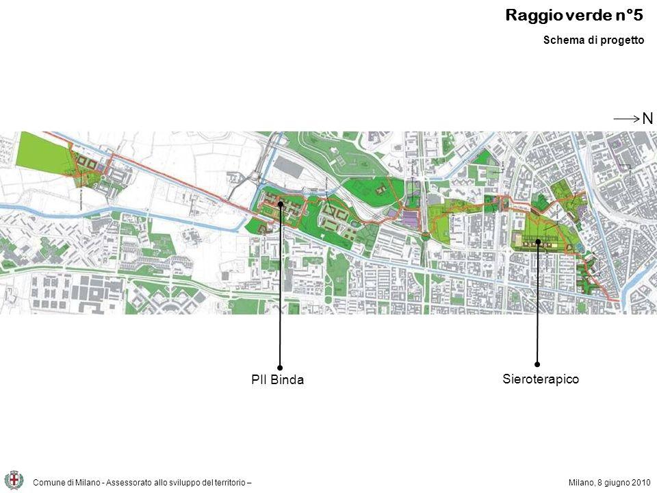 Comune di Milano - Assessorato allo sviluppo del territorio – Raggio verde n°5 Milano, 8 giugno 2010 N Attuazione del verde Verde attuato Verde programmato Verde da programmare sieroterapico PII Binda PII Scomputo oneri parcheggio