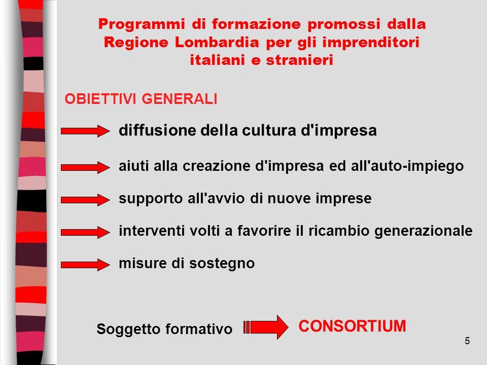 5 Programmi di formazione promossi dalla Regione Lombardia per gli imprenditori italiani e stranieri Soggetto formativo CONSORTIUM diffusione della cu