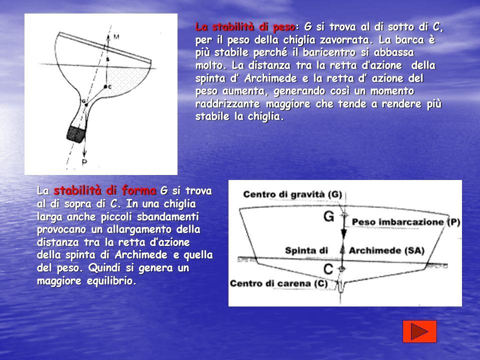 La spinta di Archimede Se un corpo solido viene immerso in un liquido riceve una spinta dal basso verso l alto applicata al centro di carena C pari al peso P (applicato al Centro di gravita G) del volume d acqua spostato.