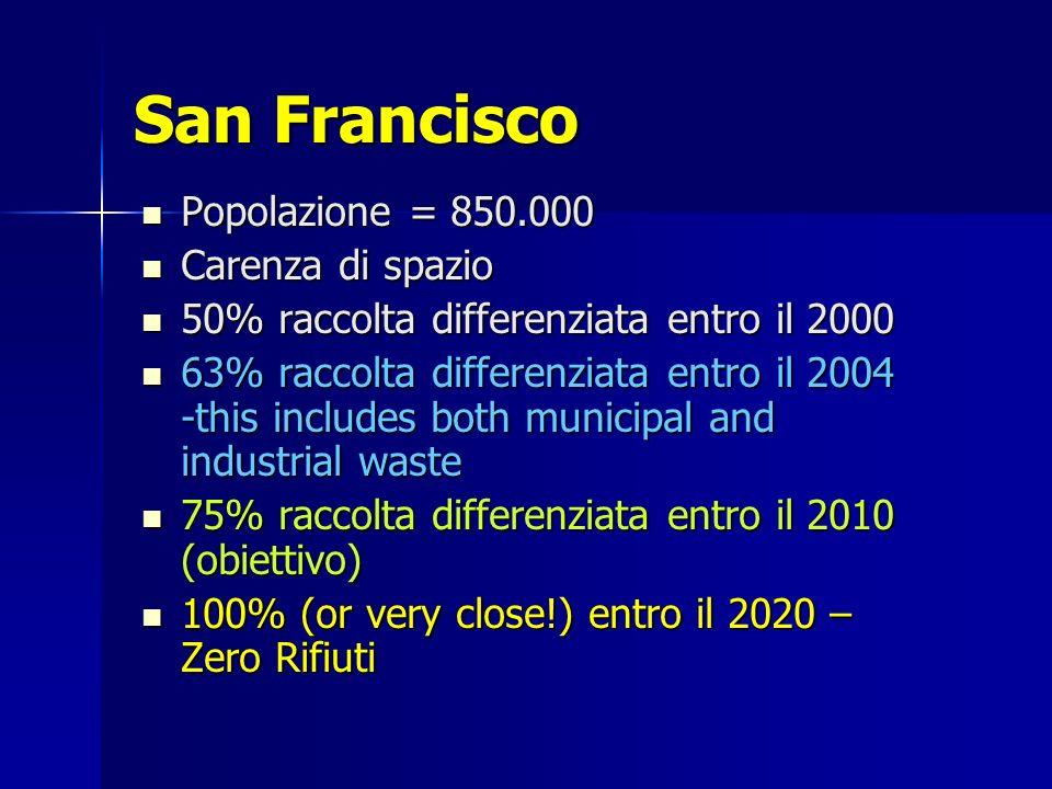 San Francisco Popolazione = 850.000 Popolazione = 850.000 Carenza di spazio Carenza di spazio 50% raccolta differenziata entro il 2000 50% raccolta differenziata entro il 2000 63% raccolta differenziata entro il 2004 -this includes both municipal and industrial waste 63% raccolta differenziata entro il 2004 -this includes both municipal and industrial waste 75% raccolta differenziata entro il 2010 (obiettivo) 75% raccolta differenziata entro il 2010 (obiettivo) 100% (or very close!) entro il 2020 – Zero Rifiuti 100% (or very close!) entro il 2020 – Zero Rifiuti