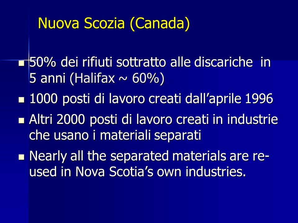 Nuova Scozia (Canada) 50% dei rifiuti sottratto alle discariche in 5 anni (Halifax ~ 60%) 50% dei rifiuti sottratto alle discariche in 5 anni (Halifax ~ 60%) 1000 posti di lavoro creati dallaprile 1996 1000 posti di lavoro creati dallaprile 1996 Altri 2000 posti di lavoro creati in industrie che usano i materiali separati Altri 2000 posti di lavoro creati in industrie che usano i materiali separati Nearly all the separated materials are re- used in Nova Scotias own industries.