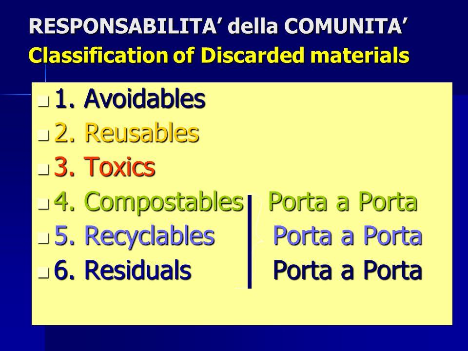 CompostingFacilityMaterialsRecoveryFacility Residual Screening & & ReseachFacility Reuse & Repair Household Toxics 1 2 3