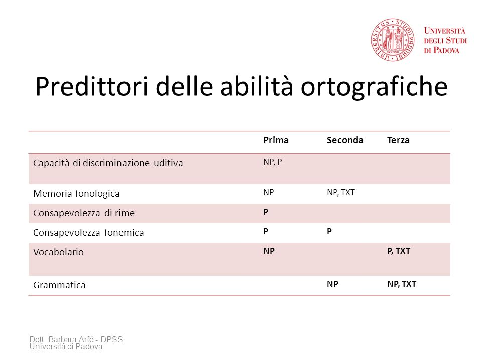 Predittori delle abilità ortografiche Dott. Barbara Arfé - DPSS Università di Padova PrimaSecondaTerza Capacità di discriminazione uditiva NP, P Memor