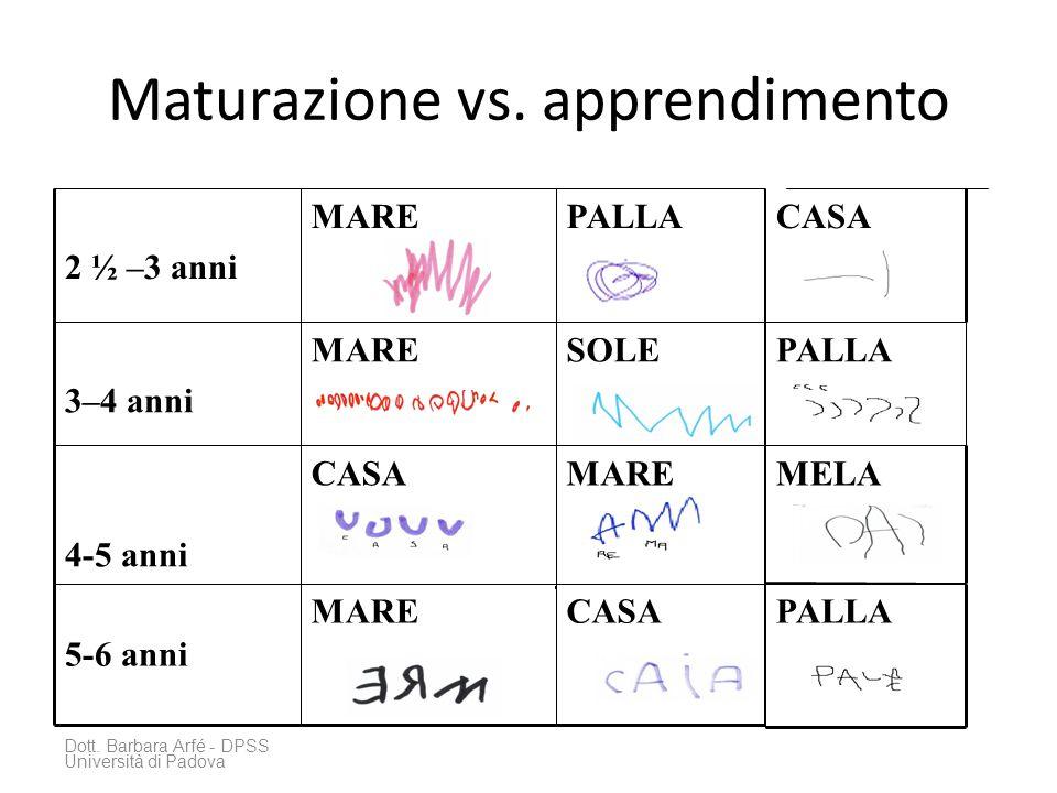 Maturazione vs. apprendimento Dott. Barbara Arfé - DPSS Università di Padova MARECASA 4–5 anni SOLEMARE 3–4 anni 4-5 anni PALLAMARE 2 ½ –3 anni CASAMA