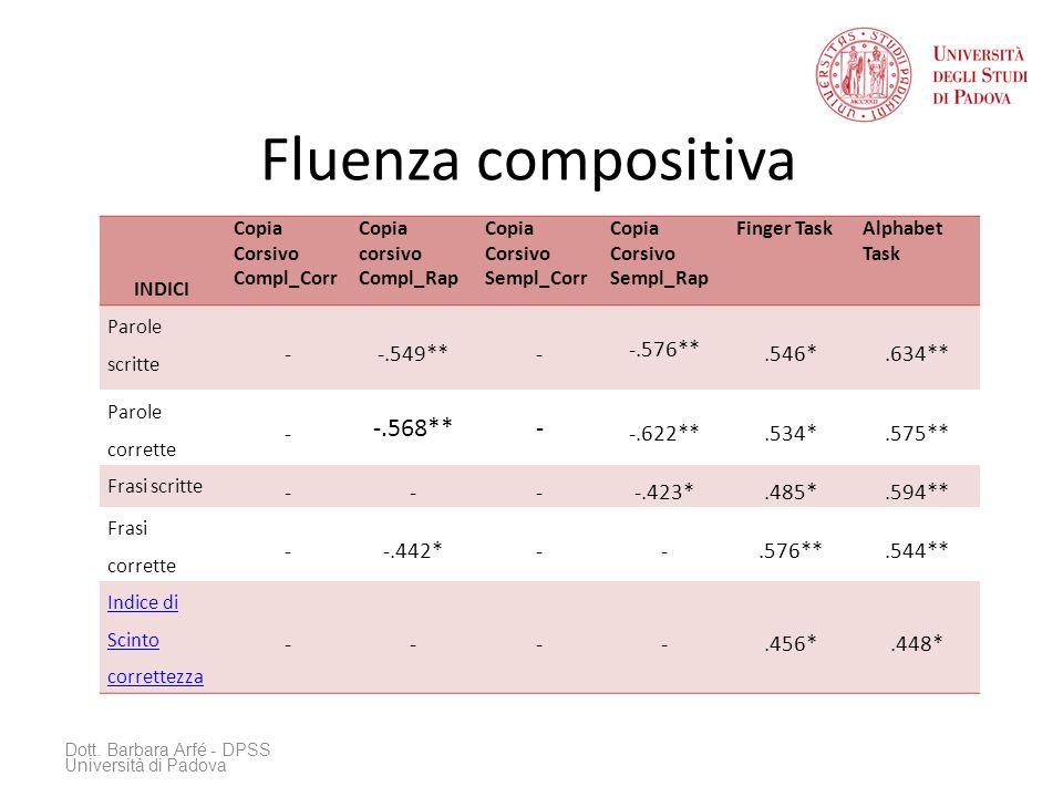Fluenza compositiva Dott.