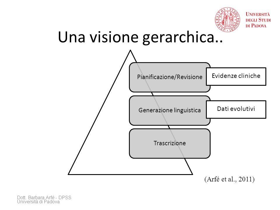 Una visione gerarchica.. Dott. Barbara Arfé - DPSS Università di Padova (Arfé et al., 2011) Pianificazione/RevisioneGenerazione linguisticaTrascrizion