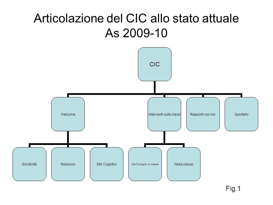 Articolazione del CIC allo stato attuale As 2009-10 CIC Welcome EmotivitàRelazioniStili Cognitivi Interventi sulle classi Nel Consiglio di classe Nell