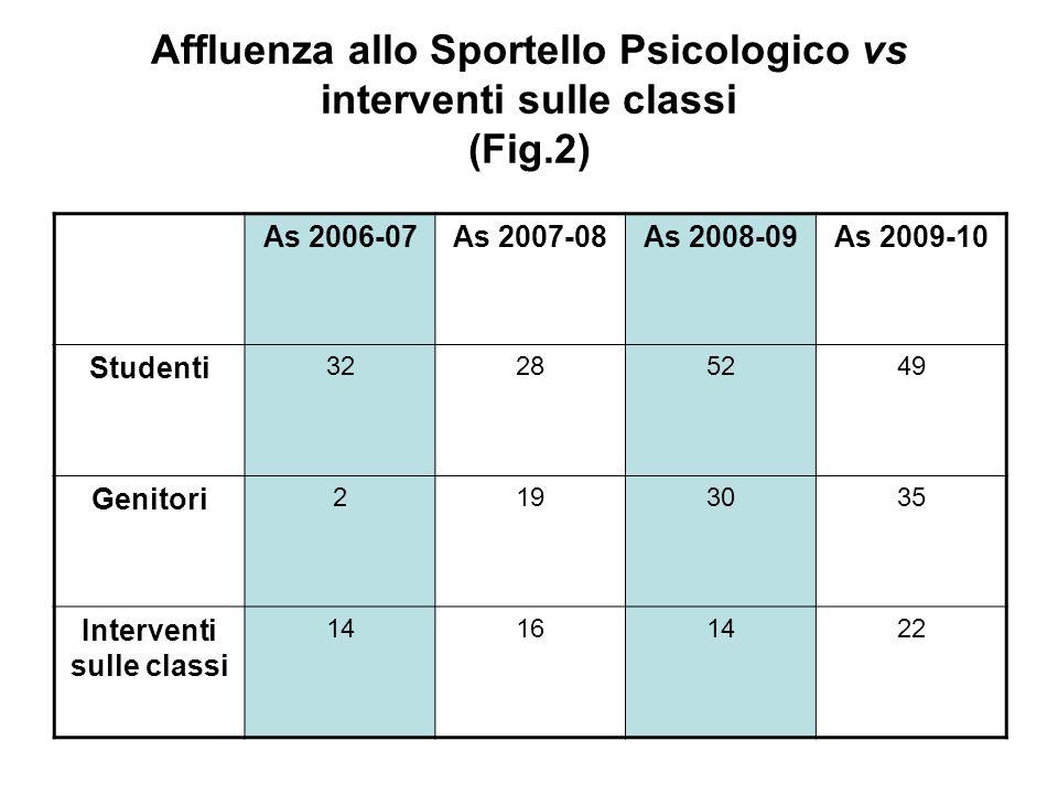 Affluenza allo Sportello Psicologico vs interventi sulle classi (Fig.2) As 2006-07As 2007-08As 2008-09As 2009-10 Studenti 32285249 Genitori 2193035 In