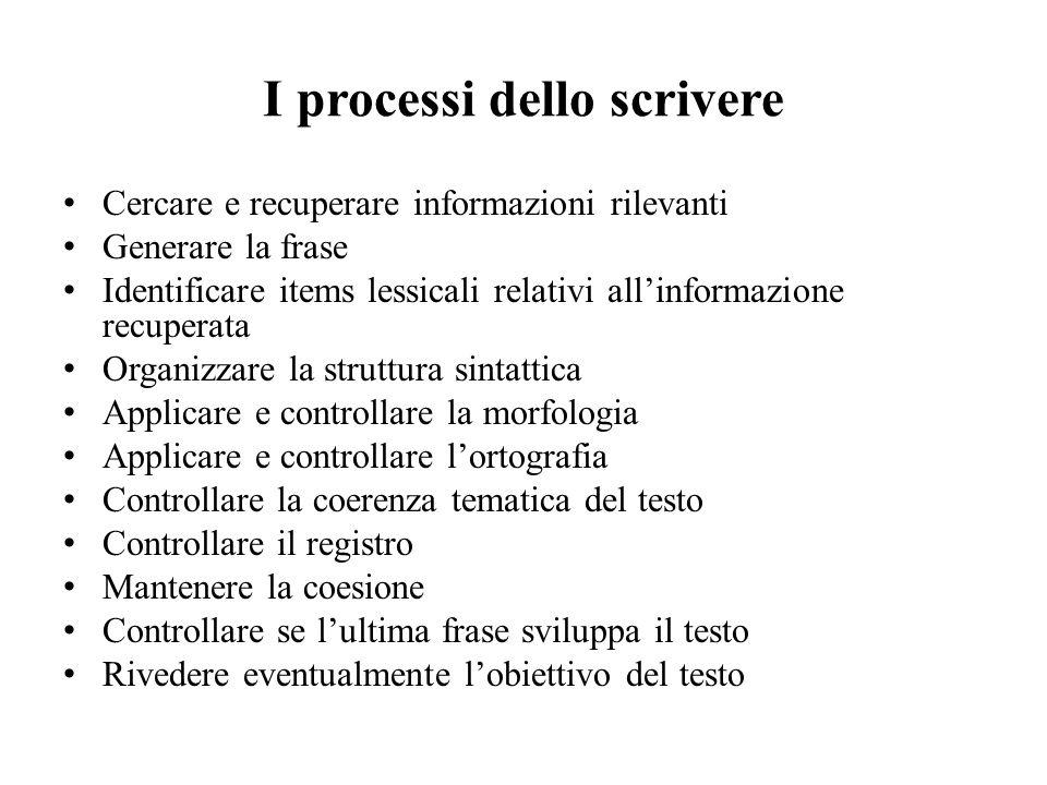 I processi dello scrivere Cercare e recuperare informazioni rilevanti Generare la frase Identificare items lessicali relativi allinformazione recupera