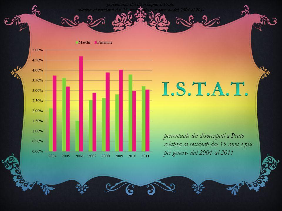 percentuale dei disoccupati a Prato relativa ai residenti dai 15 anni e pi ù - per genere- dal 2004 al 2011 percentuale dei disoccupati a Prato relativa ai residenti dai 15 anni e pi ù - per genere- dal 2004 al 2011 percentuale dei disoccupati a Prato relativa ai residenti dai 15 anni e pi ù - per genere- dal 2004 al 2011 percentuale dei disoccupati a Prato relativa ai residenti dai 15 anni e pi ù - per genere- dal 2004 al 2011 percentuale dei disoccupati a Prato relativa ai residenti dai 15 anni e più- per genere- dal 2004 al 2011