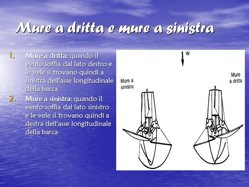 Mure a dritta e mure a sinistra 1. Mure a dritta: quando il vento soffia dal lato destro e le vele si trovano quindi a sinistra dell'asse longitudinal
