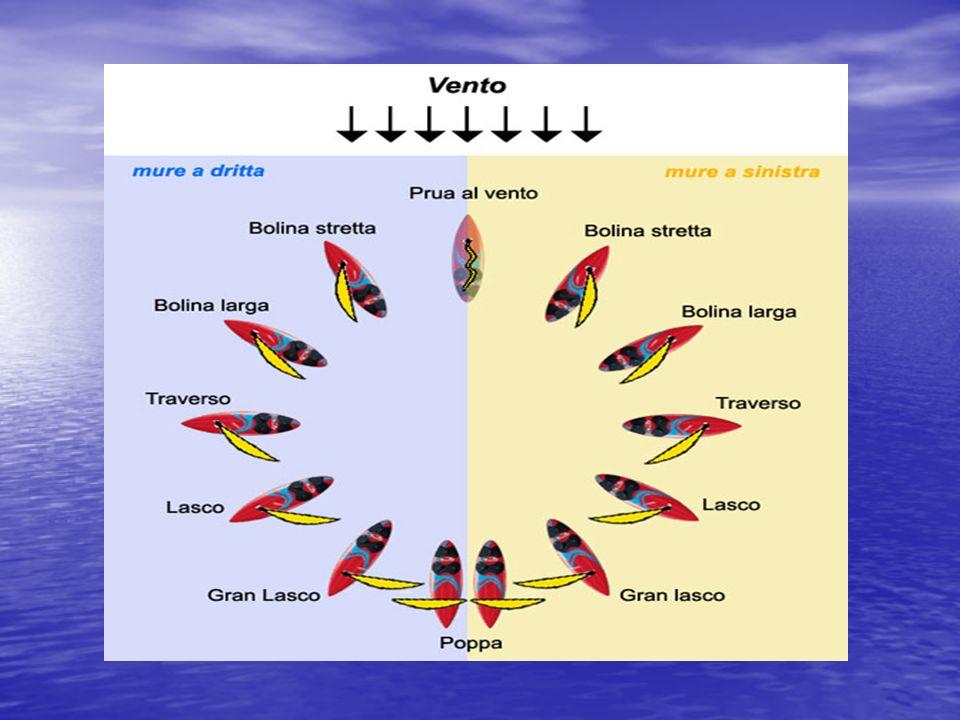 Le andature che una barca può tenere sono: Andature contro il vento: La bolina è un andatura che consente alla barca a vela di risalire il vento mantenendo un angolo con il vento reale mediamente tra i 60° e i 37°.