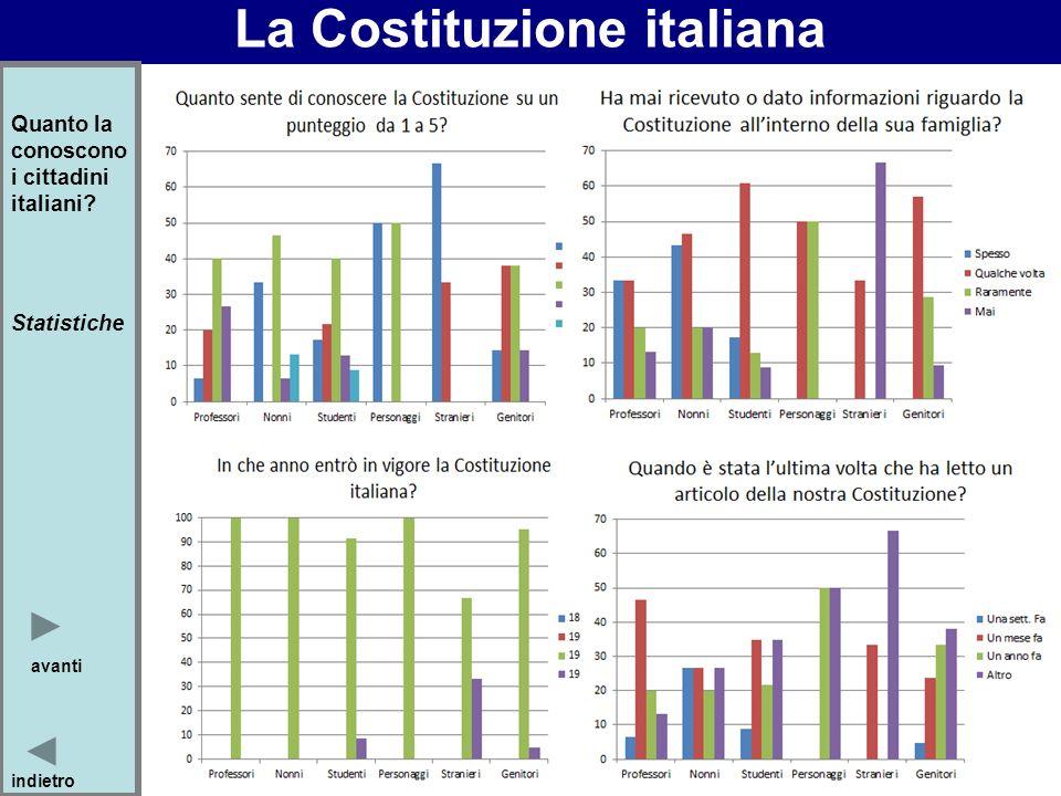 La Costituzione italiana Quanto la conoscono i cittadini italiani? Statistiche avanti indietro