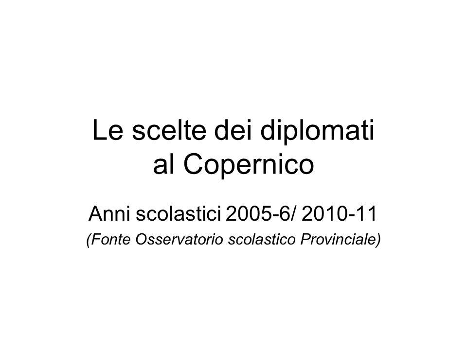 Le scelte dei diplomati al Copernico Anni scolastici 2005-6/ 2010-11 (Fonte Osservatorio scolastico Provinciale)