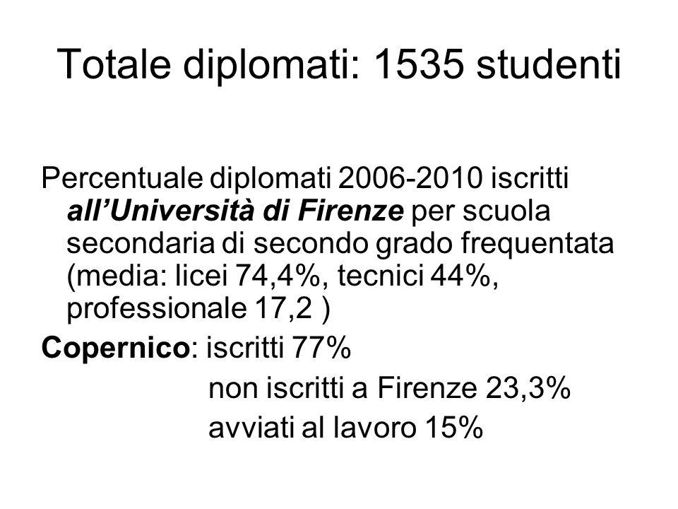 Totale diplomati: 1535 studenti Percentuale diplomati 2006-2010 iscritti allUniversità di Firenze per scuola secondaria di secondo grado frequentata (media: licei 74,4%, tecnici 44%, professionale 17,2 ) Copernico: iscritti 77% non iscritti a Firenze 23,3% avviati al lavoro 15%