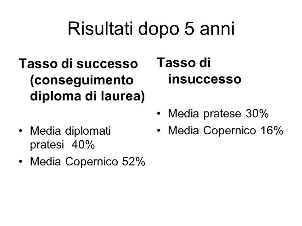 Risultati dopo 5 anni Tasso di successo (conseguimento diploma di laurea) Media diplomati pratesi 40% Media Copernico 52% Tasso di insuccesso Media pratese 30% Media Copernico 16%