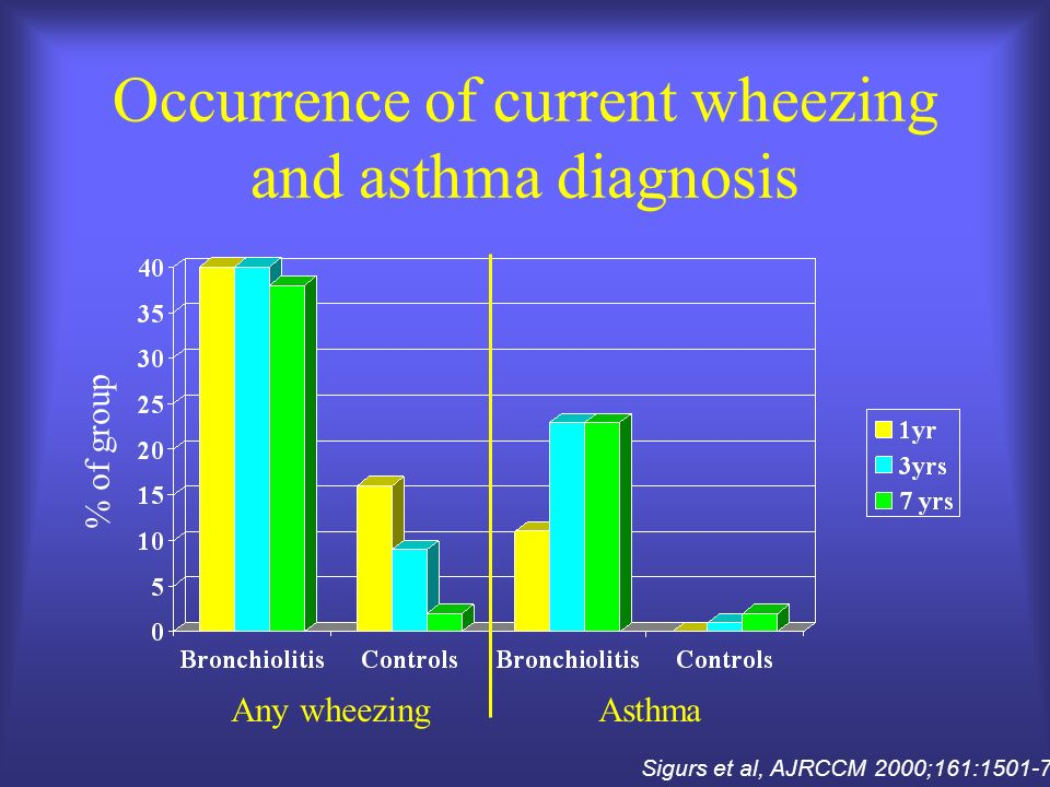 Occurrence of current wheezing and asthma diagnosis Sigurs et al, AJRCCM 2000;161:1501-7 Any wheezingAsthma % of group
