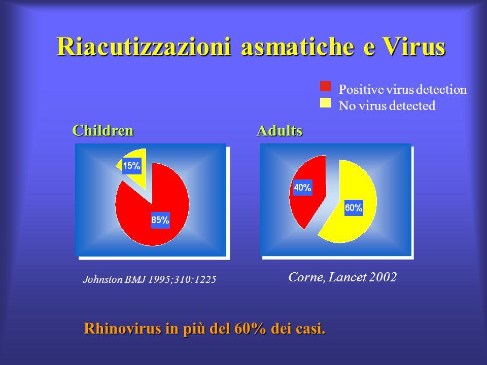 Riacutizzazioni asmatiche e Virus Positive virus detection No virus detected Children Johnston BMJ 1995;310:1225Adults Corne, Lancet 2002 Rhinovirus in più del 60% dei casi.