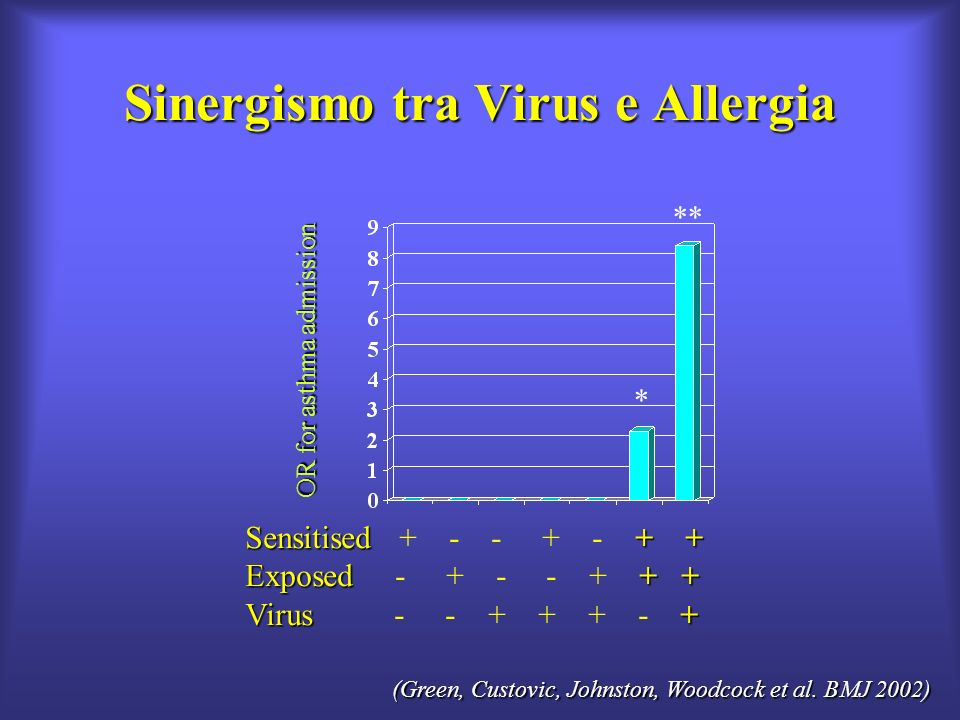 Sinergismo tra Virus e Allergia Sensitised++ Sensitised + - - + - + + Exposed++ Exposed - + - - + + + Virus + Virus - - + + + - + OR for asthma admiss