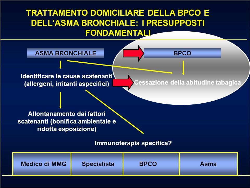 Un piano dazione per la corretta gestione del paziente con asma e BPCO CORSO INTERATTIVO SU: MALATTIE RESPIRATORIE OSTRUTTIVE Dr.Alessandro Marchioni