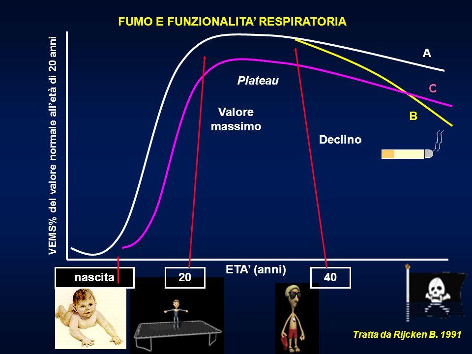 TRATTAMENTO DOMICILIARE DELLA BPCO E DELLASMA BRONCHIALE: I PRESUPPOSTI FONDAMENTALI Medico di MMGSpecialistaBPCOAsma ASMA BRONCHIALEBPCO Identificare le cause scatenanti (allergeni, irritanti aspecifici) Allontanamento dai fattori scatenanti (bonifica ambientale e ridotta esposizione) Cessazione della abitudine tabagica Immunoterapia specifica?