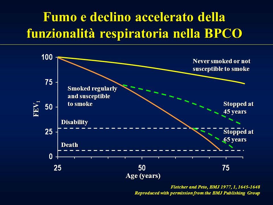 A B C ETA (anni) VEMS% del valore normale alletà di 20 anni 2040nascita Valore massimo Declino Plateau Tratta da Rijcken B. 1991 FUMO E FUNZIONALITA R