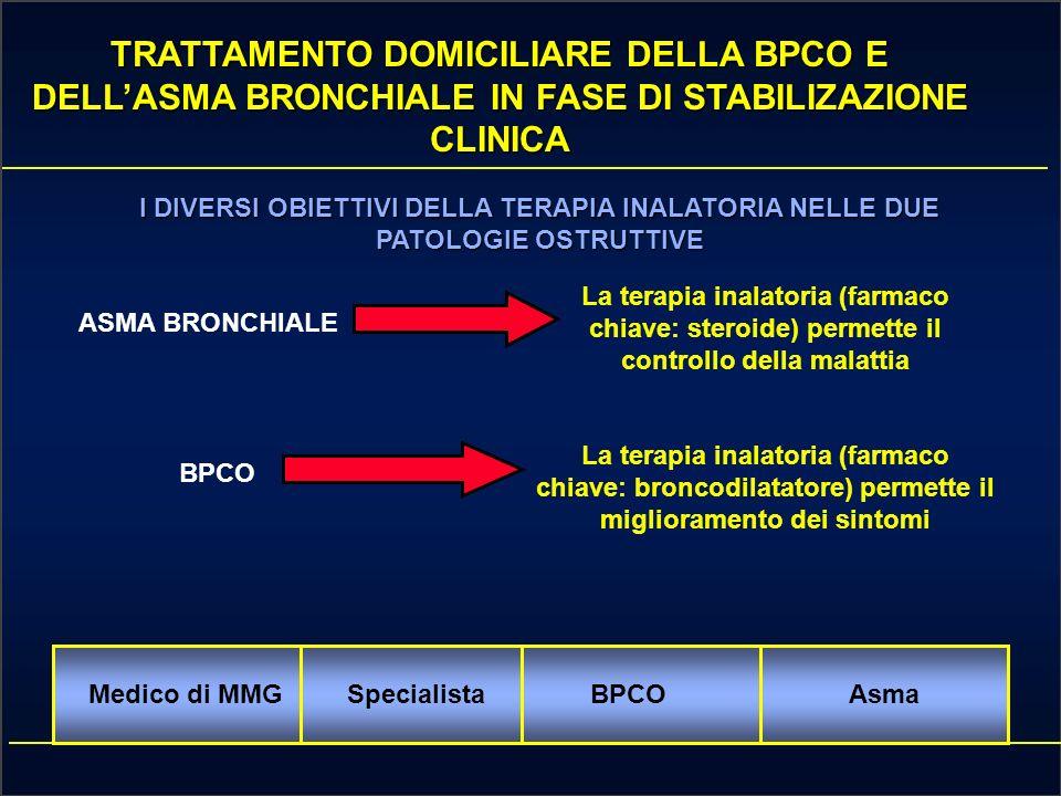 TRATTAMENTO DOMICILIARE DELLA BPCO E DELLASMA BRONCHIALE IN FASE DI STABILIZAZIONE CLINICA Medico di MMGSpecialistaBPCOAsma IN ENTRAMBE LE PATOLOGIE OSTRUTTIVE RUOLO CHIAVE NEL TRATTAMENTO DI FONDO E COSTITUITO DALLA TERAPIA INALATORIA EDUCAZIONE CONTINUA DEL PAZIENTE ALLUTILIZZO CORRETTO DELLA TERAPIA INALATORIA E CONDIZIONE FONDAMENTALE PER LA GESTIONE DEI PAZIENTI E IL CONTROLLO DELLA MALATTIA