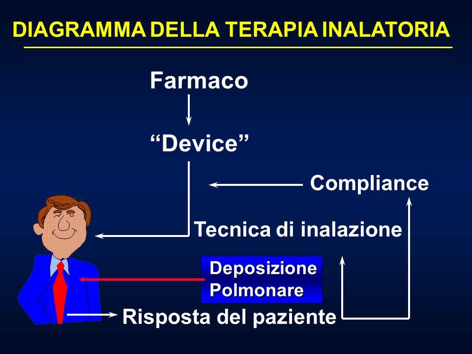TRATTAMENTO DOMICILIARE DELLA BPCO E DELLASMA BRONCHIALE IN FASE DI STABILIZAZIONE CLINICA Medico di MMGSpecialistaBPCOAsma ASMA BRONCHIALE BPCO La terapia inalatoria (farmaco chiave: steroide) permette il controllo della malattia La terapia inalatoria (farmaco chiave: broncodilatatore) permette il miglioramento dei sintomi I DIVERSI OBIETTIVI DELLA TERAPIA INALATORIA NELLE DUE PATOLOGIE OSTRUTTIVE