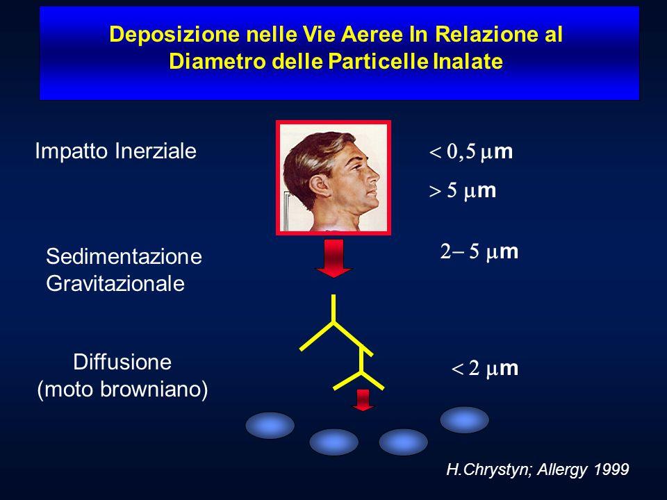 Farmaco Device Compliance Tecnica di inalazione Risposta del paziente DIAGRAMMA DELLA TERAPIA INALATORIA DeposizionePolmonare