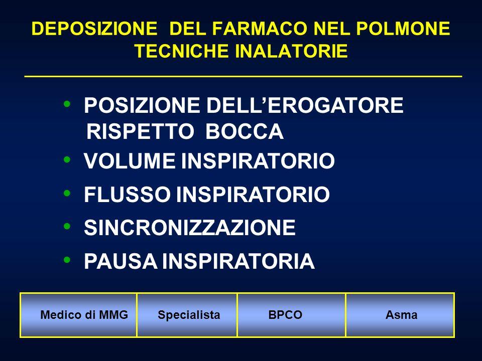 Farmaco Device Risposta del paziente DIAGRAMMA DELLA TERAPIA INALATORIA DeposizionePolmonare MDI (Aerosol dosati) DPI (inalatori di polvere) Nebulizzatori