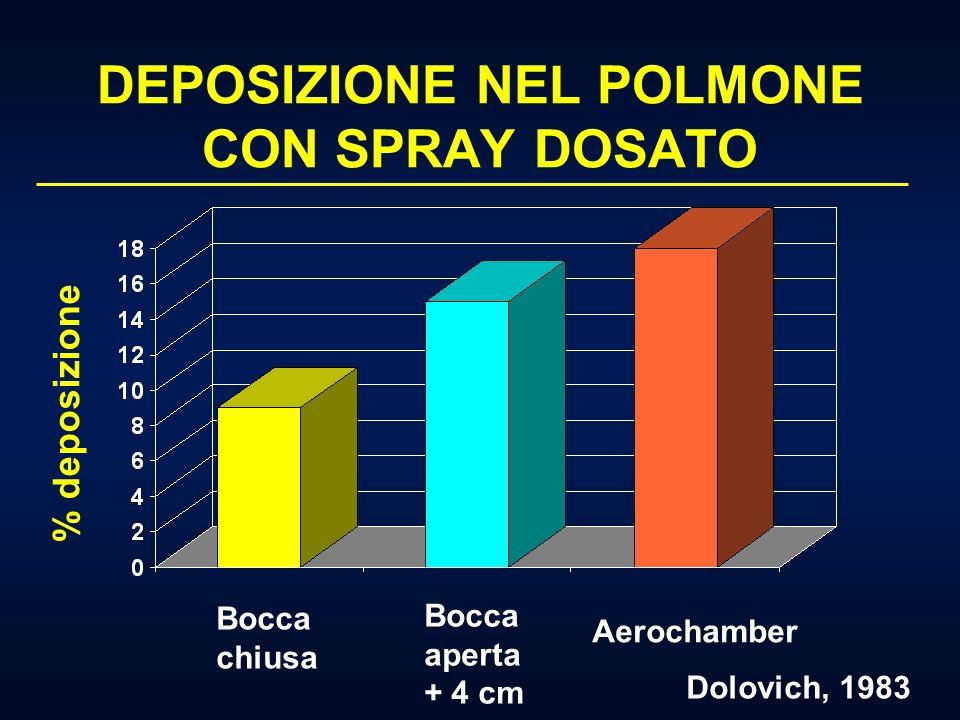 ERRORI DURANTE LINALAZIONE: MDI TEMPO - attivazione dellinalatore non sincronizzata allatto inspiratorio - multipli spray durante linalazione TECNICA