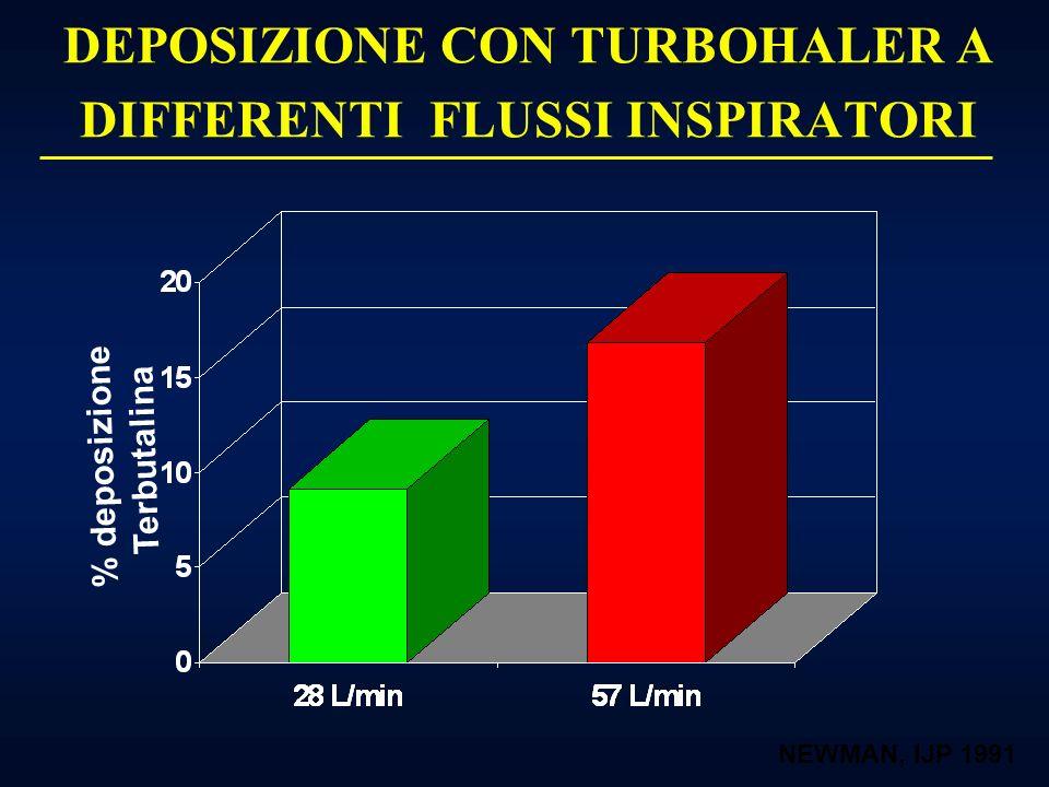 Influenza del Flusso Inspiratorio sulla Deposizione Polmonare e sulla Risposta Farmacologica di ß2 agonista: MDI Dolovich M 10 20 30 40 50 60 70 80 90