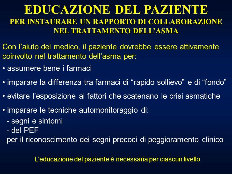DEPOSIZIONE CON TURBOHALER A DIFFERENTI FLUSSI INSPIRATORI % deposizione Terbutalina NEWMAN, IJP 1991