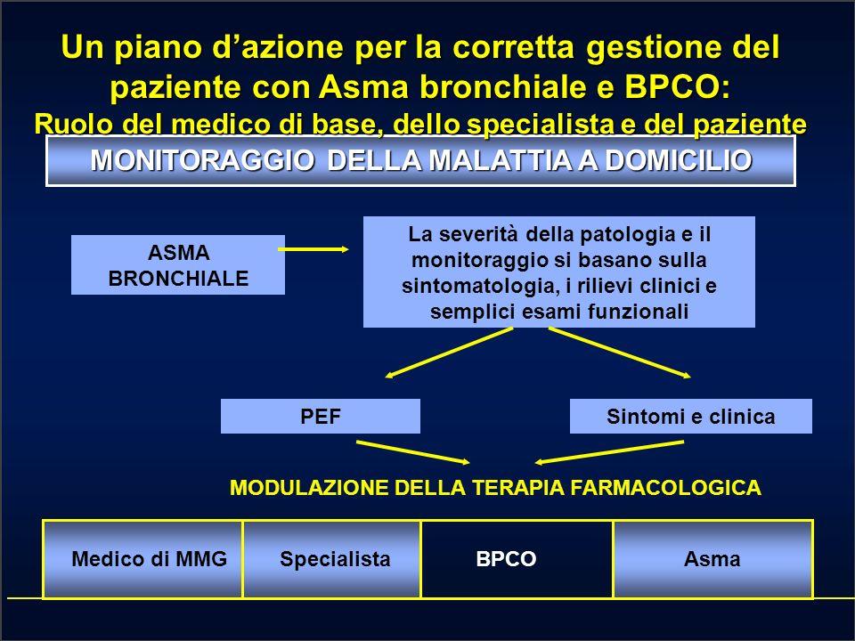 Un piano dazione per la corretta gestione del paziente con asma e BPCO CORSO INTERATTIVO SU: MALATTIE RESPIRATORIE OSTRUTTIVE Dr.Alessandro Marchioni DIAGNOSTICA GESTIONE TERAPEUTICA DOMICILIARE MONITORAGGIO DELLA MALATTIA A DOMICILIO RICORSO ALLOSPEDALIZZAZIONE