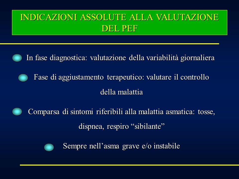 ZONA VERDE (Asma lieve) > 80% del valore personale migliore. Nessun sintomo dasma è presente e leventuale terapia deve essere continuata ZONA GIALLA (