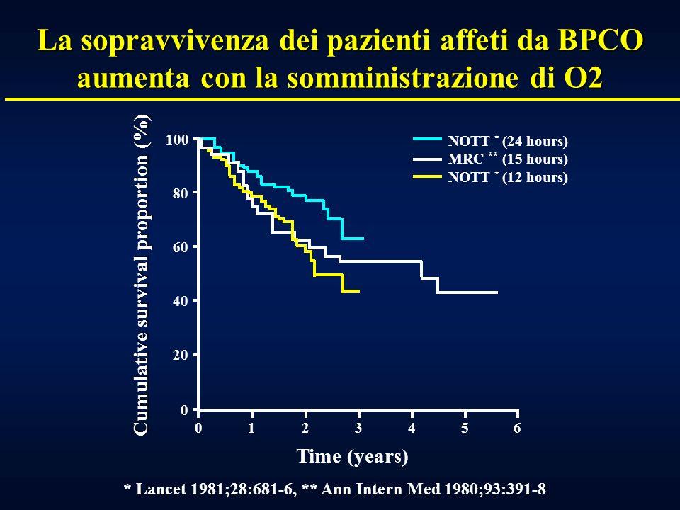 Un piano dazione per la corretta gestione del paziente con Asma bronchiale e BPCO: Ruolo del medico di base, dello specialista e del paziente MONITORA