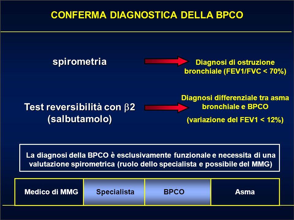 CONFERMA DIAGNOSTICA DELLA BPCO Medico di MMGSpecialistaBPCOAsma spirometria Test reversibilità con 2 (salbutamolo) Diagnosi di ostruzione bronchiale (FEV1/FVC < 70%) Diagnosi differenziale tra asma bronchiale e BPCO (variazione del FEV1 < 12%) La diagnosi della BPCO è esclusivamente funzionale e necessita di una valutazione spirometrica (ruolo dello specialista e possibile del MMG)