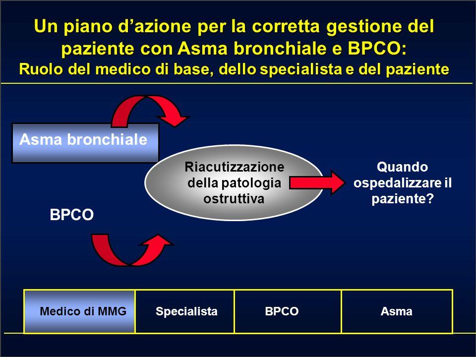 Medico di MMGSpecialistaBPCOAsma INDICAZIONI ALLAMMISSIONE DEI PAZIENTI CON RIACUTIZAZIONE DI BPCO IN TERAPIA INTENSIVA Dispnea severa che non risponde adeguatamente alla terapia demergenza Confusione mentale, letargia, coma Storia di BPCO severa Frequenza respiratoria > 24 atti minuto Ipossiemia persistente o tendente al peggioramento nonostante la somministrazione di O2 ( 70 mmHg)