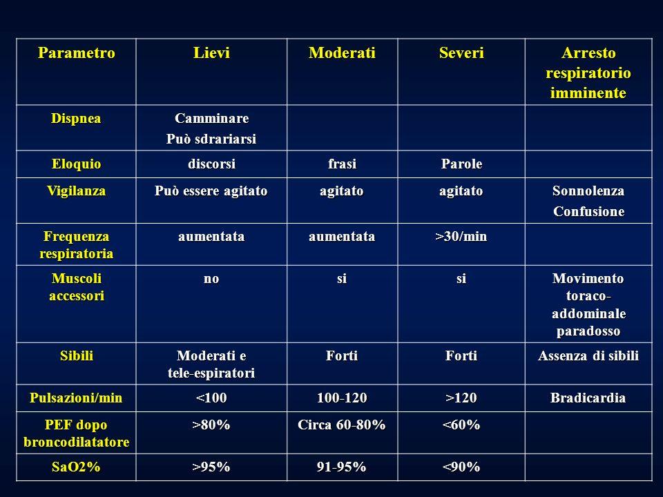 GESTIONE A DOMICILIO DELLE RIACUTIZZAZIONI ASMATICHE Valutazione di gravità PEF < 80% del miglior valore personale o del teorico : GRAVE riacutizzazione SINTOMI: Tosse, dispnea respiro sibilante, senso di costrizione toracica, uso dei muscoli accessori, retrazione sovrasternale, disturbi del sonno Trattamento iniziale ß 2 -agonisti short-acting inalatori fino a 3 somministrazioni (2-4 puff a somministrazione) in 1 ora Risposta buona se… PEF > 80% Risposta ai ß 2 -agonisti che dura > 4 ore Come continuare : Continuare i ß 2 -agonisti ogni 3-4 ore per 1-2 giorni CONTATTARE IL MEDICO PER LE ISTRUZIONI SUCCESSIVE Risposta incompleta se… 50% > PEF < 80% Risposta ai ß 2 -agonisti che dura < di 3 ore Come continuare : Aggiungere steroidi orali Continuare i ß 2 -agonisti CONTATTARE IL MEDICO CON URGENZA (IN GIORNATA) Risposta scarsa se… PEF < 60% I sintomi persistono o peggiorano dopo luso dei ß 2 -agonisti Come continuare : Aggiungere steroidi orali Ripetere i ß 2 -agonisti immediatamente RECARSI IN PRONTO SOCCORSO