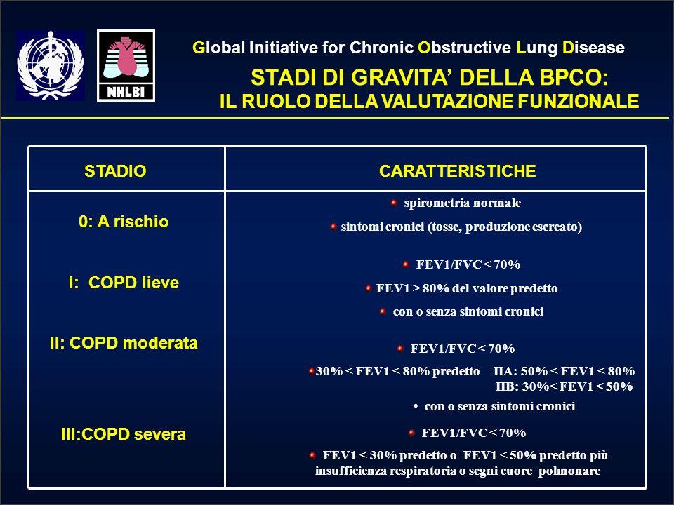 CONFERMA DIAGNOSTICA DELLA BPCO Medico di MMGSpecialistaBPCOAsma spirometria Test reversibilità con 2 (salbutamolo) Diagnosi di ostruzione bronchiale