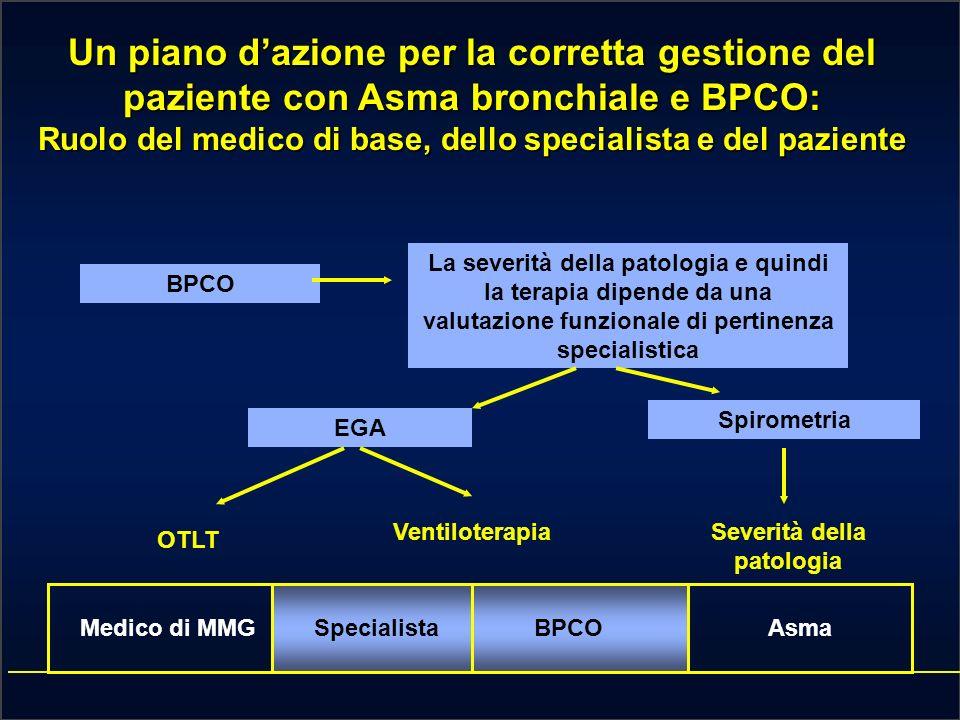Un piano dazione per la corretta gestione del paziente con Asma bronchiale e BPCO: Ruolo del medico di base, dello specialista e del paziente Medico di MMGSpecialistaBPCOAsma BPCO La severità della patologia e quindi la terapia dipende da una valutazione funzionale di pertinenza specialistica EGA Spirometria OTLT VentiloterapiaSeverità della patologia