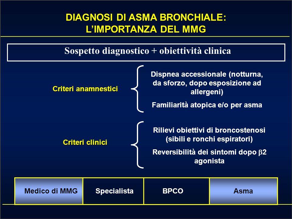 Un piano dazione per la corretta gestione del paziente con Asma bronchiale e BPCO: Ruolo del medico di base, dello specialista e del paziente Medico d