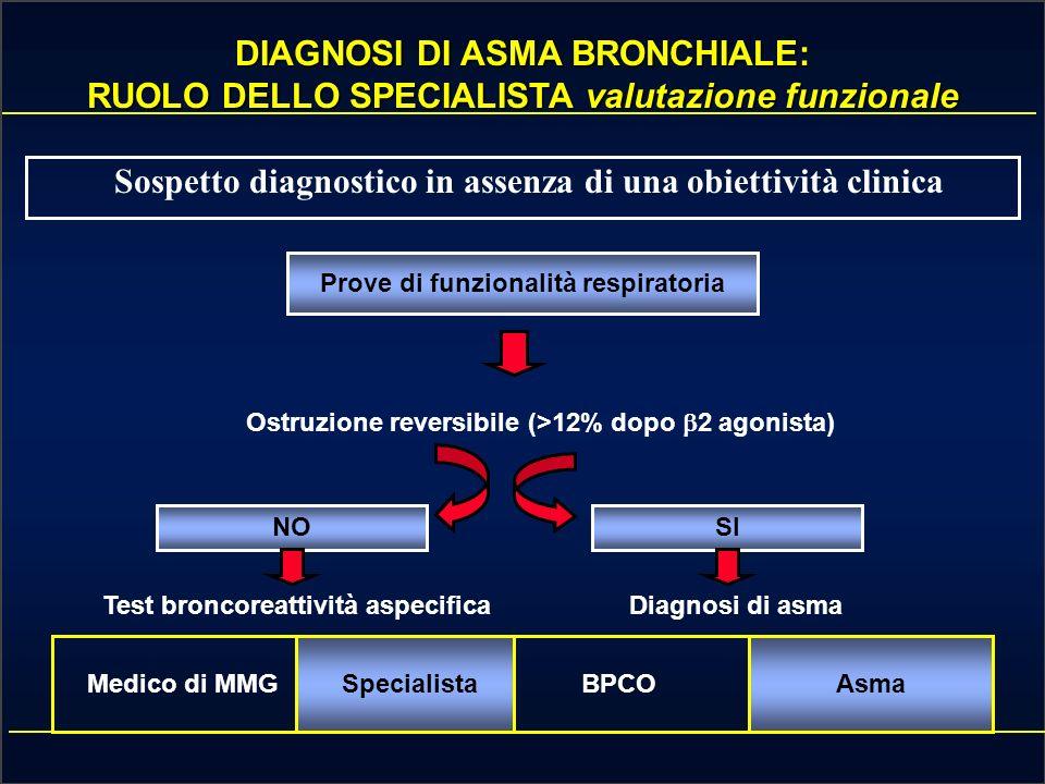 DIAGNOSI DI ASMA BRONCHIALE: LIMPORTANZA DEL MMG Sospetto diagnostico + obiettività clinica Medico di MMGSpecialistaBPCOAsma Criteri anamnestici Dispnea accessionale (notturna, da sforzo, dopo esposizione ad allergeni) Familiarità atopica e/o per asma Criteri clinici Rilievi obiettivi di broncostenosi (sibili e ronchi espiratori) Reversibilità dei sintomi dopo 2 agonista