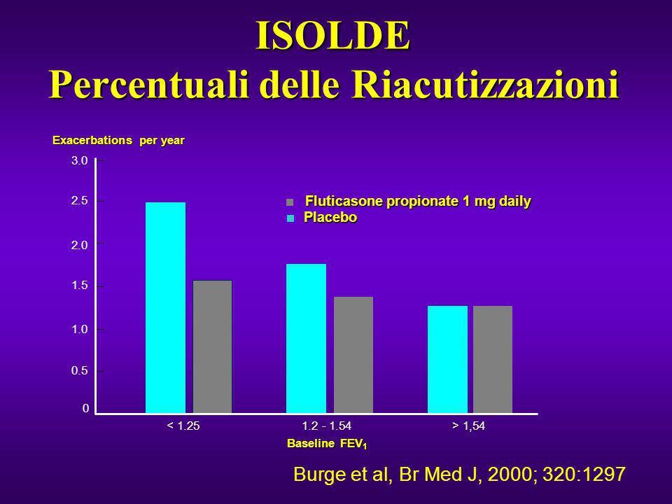 ISOLDE Percentuali delle Riacutizzazioni < 1.25 1.2 - 1.54> 1,54 3.0 2.5 2.0 1.5 1.0 0.5 0 Fluticasone propionate 1 mg daily Placebo Exacerbations per