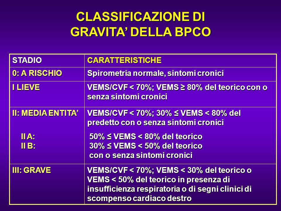 VEMS/CVF < 70%; VEMS < 30% del teorico o VEMS < 50% del teorico in presenza di insufficienza respiratoria o di segni clinici di scompenso cardiaco des