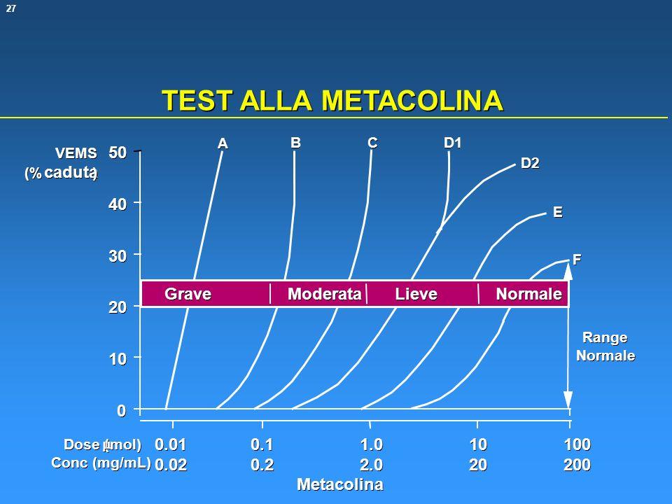 27 TEST ALLA METACOLINA 0 0 10 20 30 40 50 Grave Moderata Lieve Normale Range Normale A A B B C C D1 D2 E E F F VEMS (% caduta ) ) 100 200 10 20 1.0 2.0 0.1 0.2 0.01 0.02 Dose ( mol) Conc (mg/mL) Metacolina