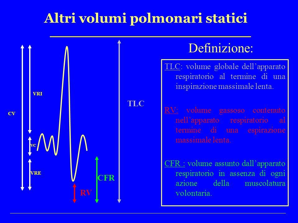 Altri volumi polmonari statici Definizione: TLC: volume globale dellapparato respiratorio al termine di una inspirazione massimale lenta. RV: volume g